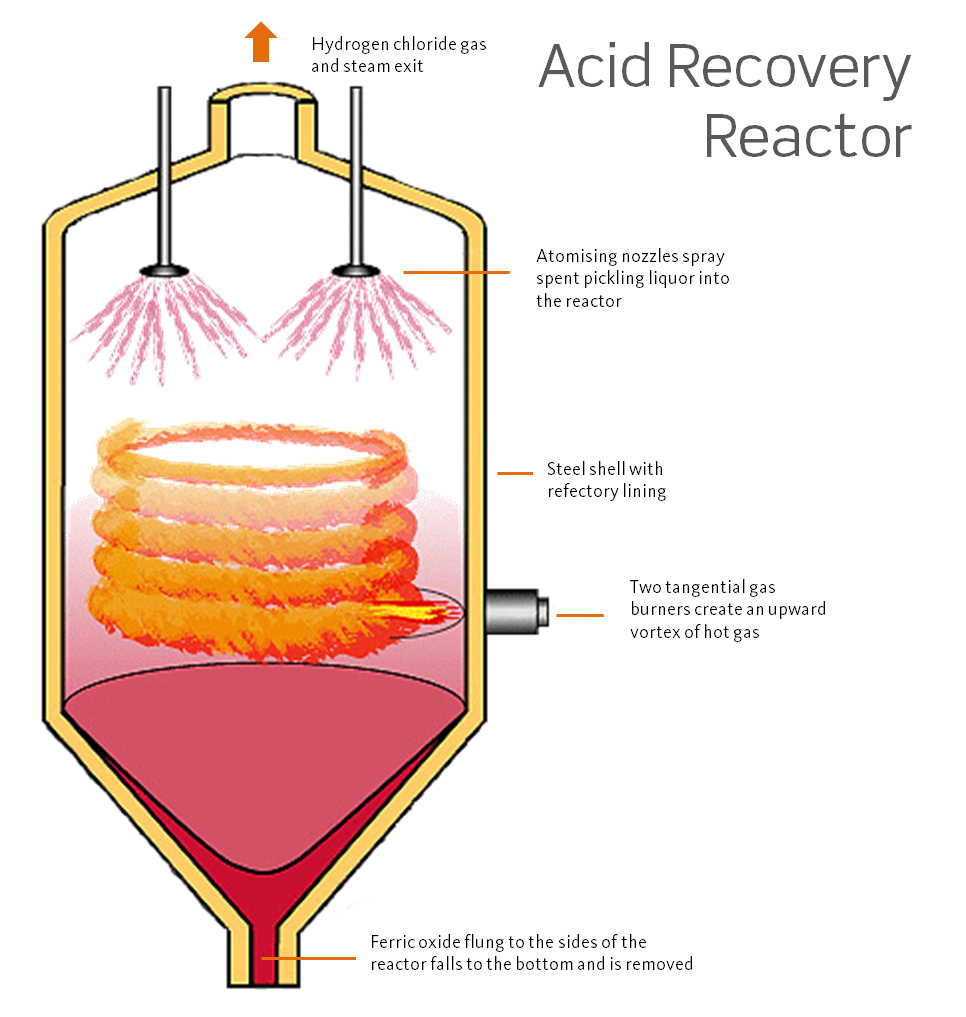 Acid Recovery Reactor.png