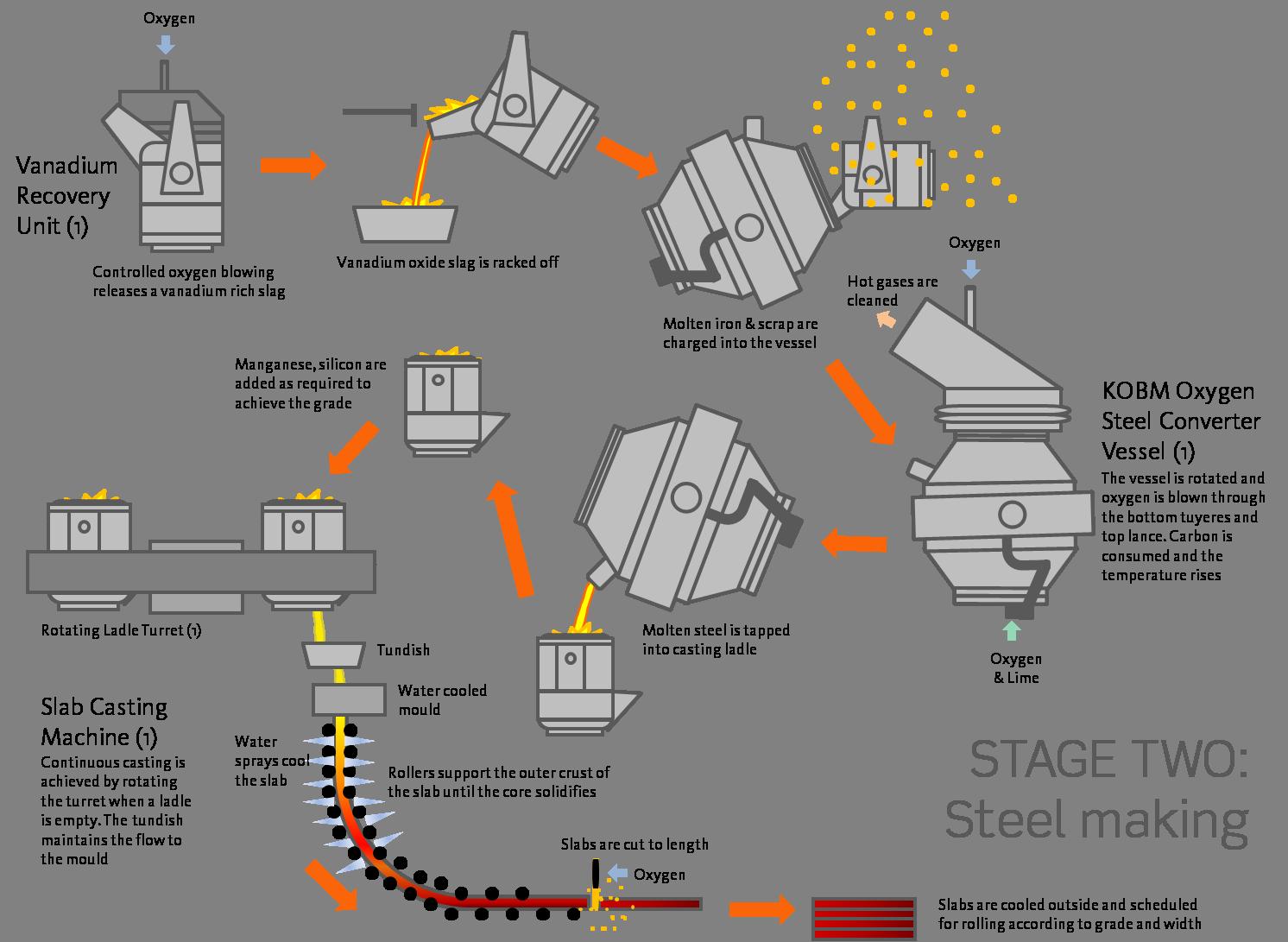 steel making   new zealand steelsteel making diagram png