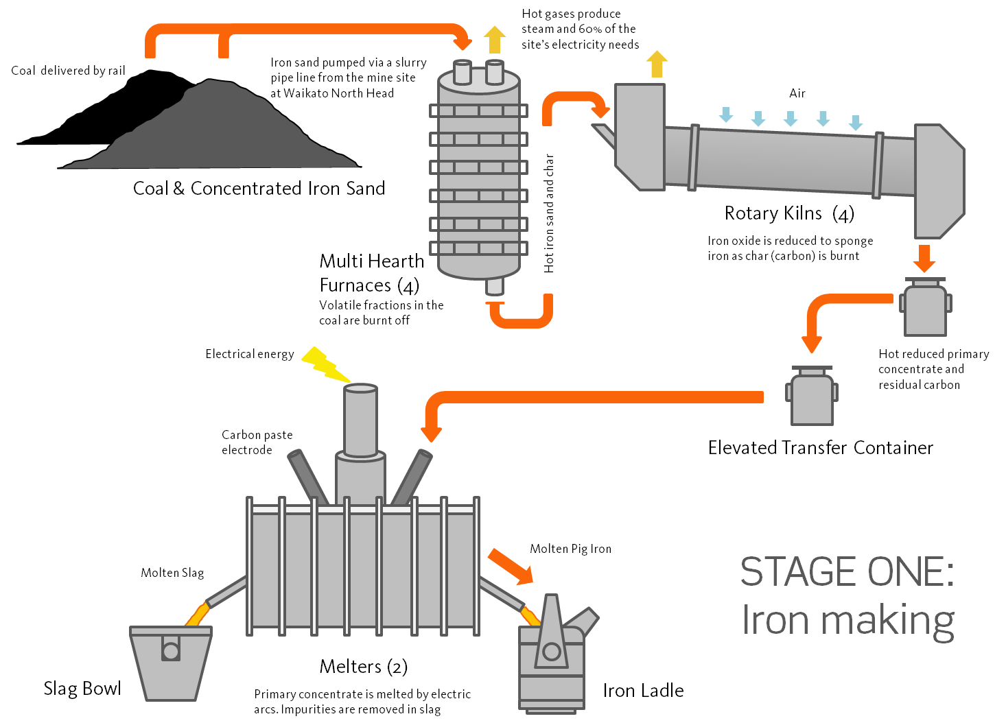 iron making   new zealand steeliron making diagram png