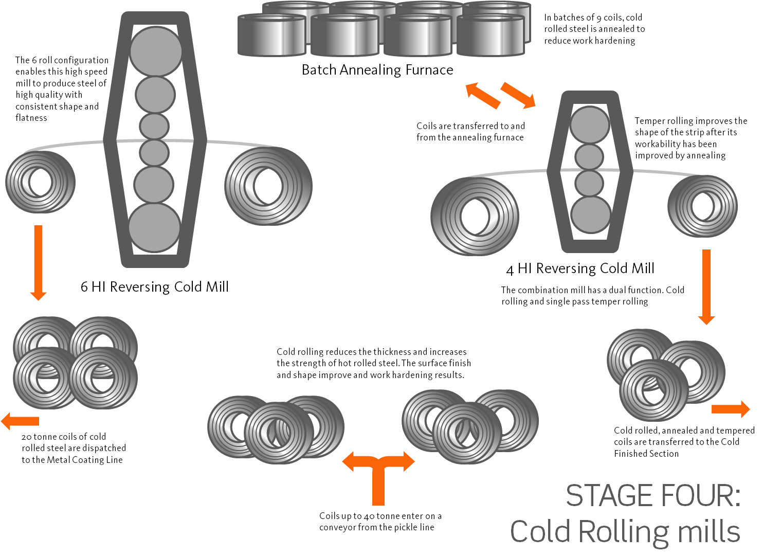cold_rolling_mill_diagram.png