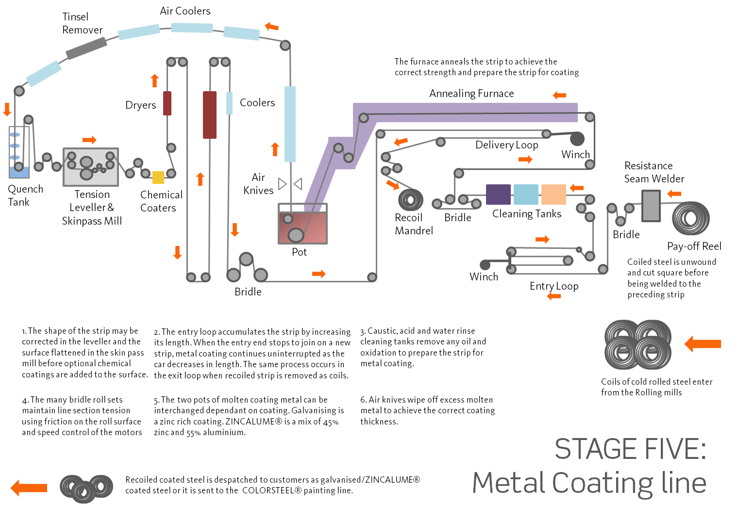Metal Coating Plant New Zealand Steel